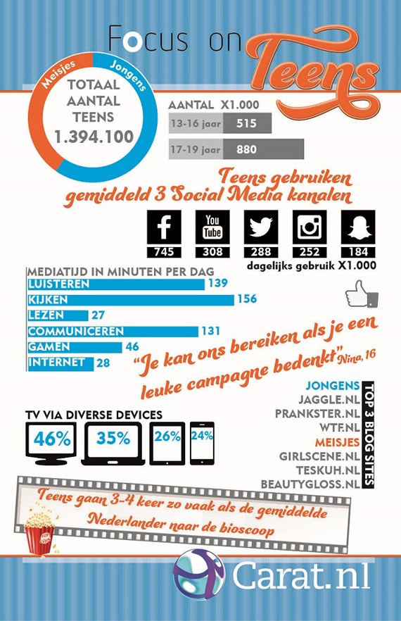 focus on teens infographic