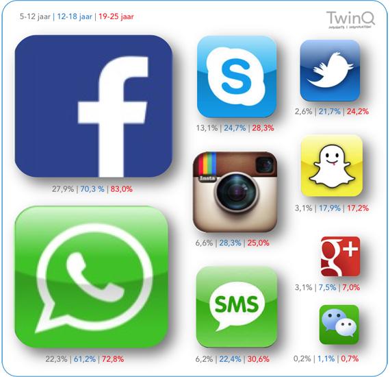 Social-mediagebruik1kopie