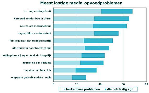 mediaopvoedproblemen