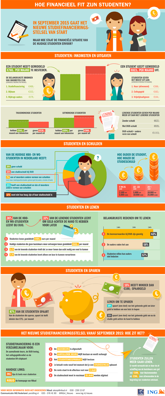 ING-Infographic-Financieel-Fit-2015