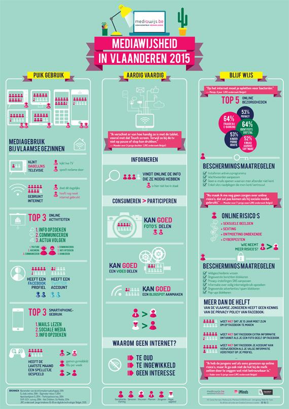 MediaWijsCongres_Infographic_Website2