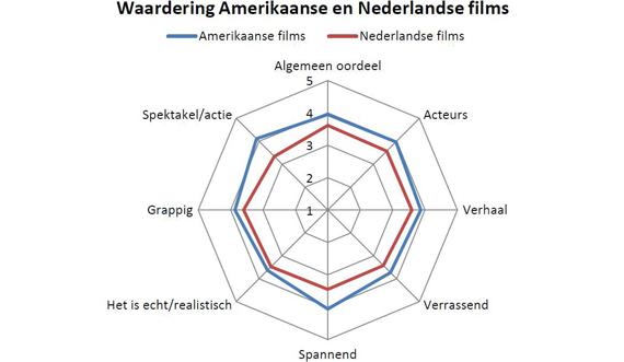 waardering nederlandse films