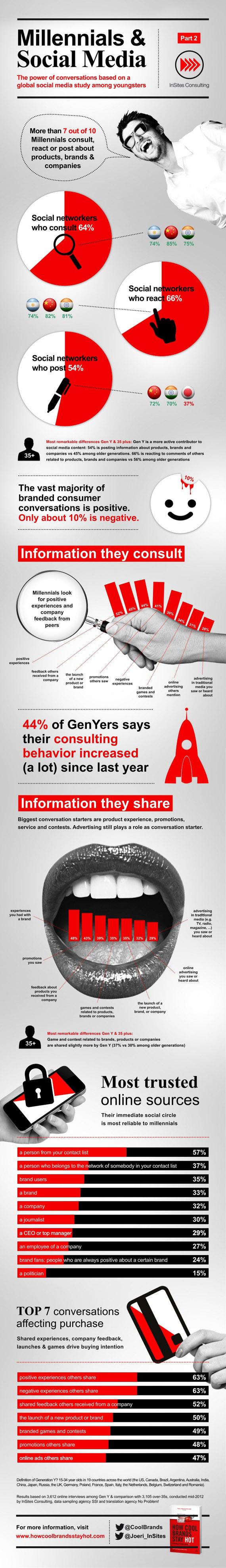 infographic insites millennials 2