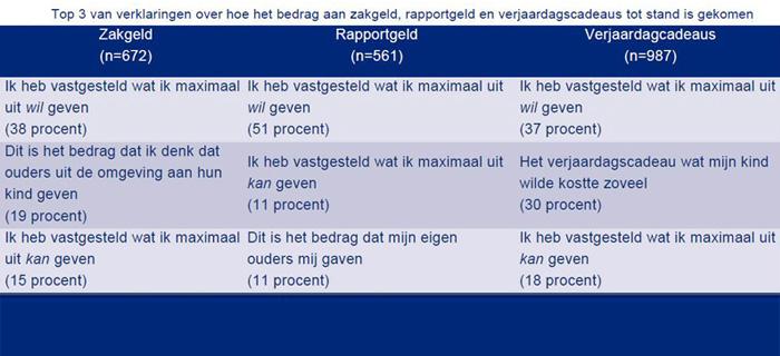 Nibud Ouders Geven Kind 5 Euro Voor Rapport En 50 Euro