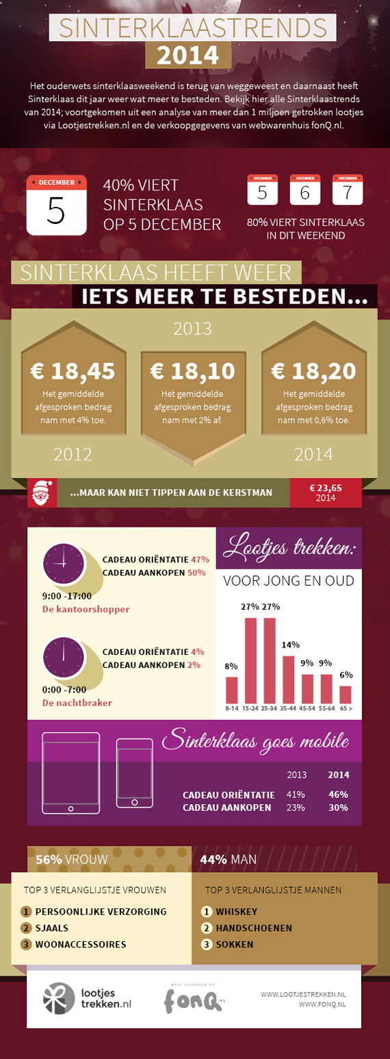 Sinterklaas Archives Kids En Jongeren Marketing Blog