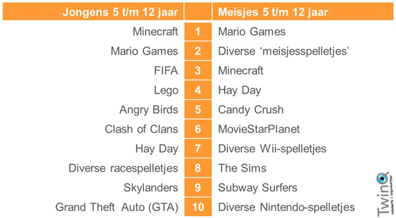 twinq games top 10 5plus