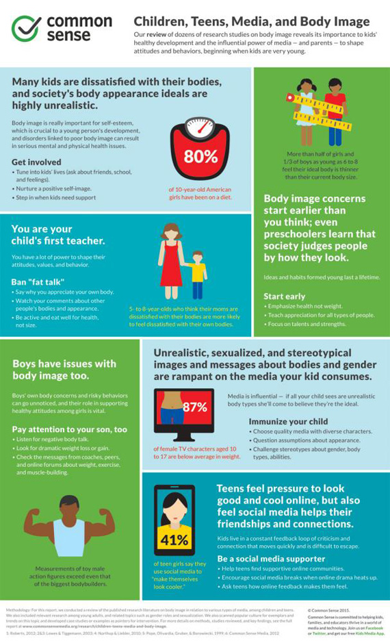 cms body-image-infographic