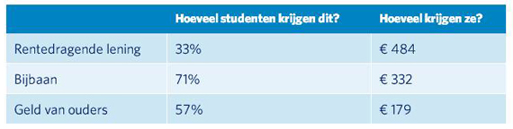 hoeveel studenten lenen