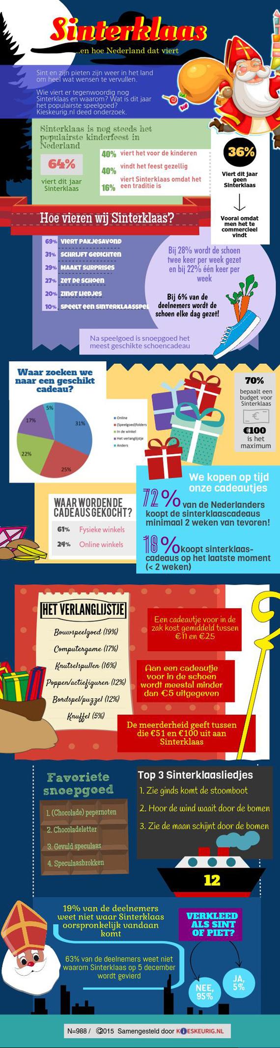 Infographic Sinterklaas 2015