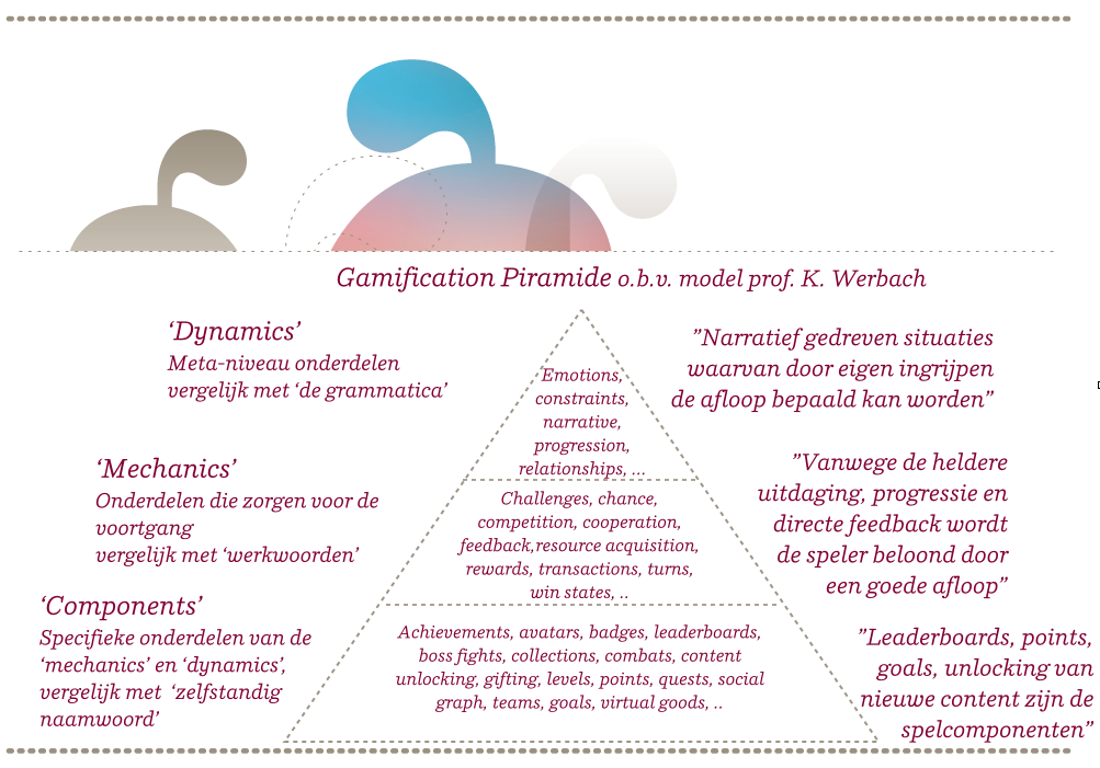 Gamifiction pyramide